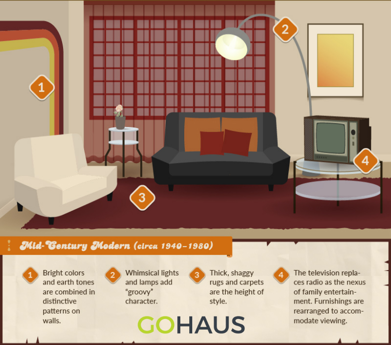 ... Styles Of Yesterday And Today In Your Home. You Can Even Take This Quiz  By GoHaus.com That Helps Guide You To Your Ideal Era For Interior Design  Below.